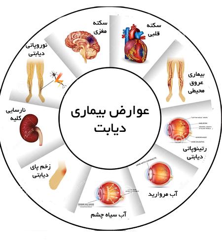 ارائه خدمات ویژه در کلینیک تخصصی دیابت در شهرستان داراب