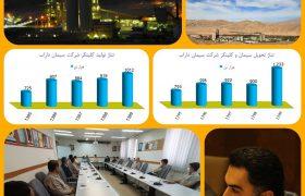 دستاورد بزرگ سیمان داراب در سال جهش تولید؛  ثبت بالاترین رکورد تولید و تحویل یازده ماهه محصول، از ابتدای راه اندازی تاکنون