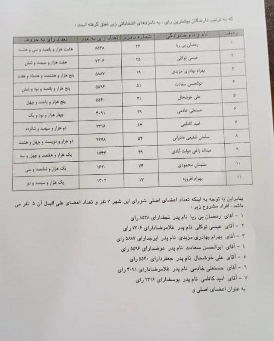 ۷ عضو اصلی شورای شهر داراب مشخص شدند